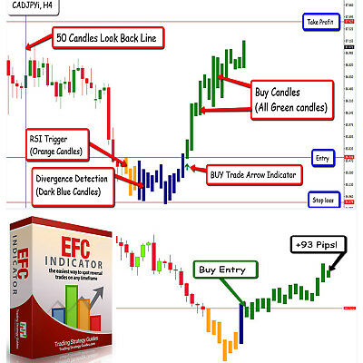 List of forex strategy