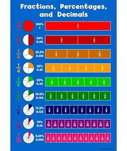 A3 Fraction, Percentages, Decimals Childrens Wall Chart Educational Kids Poster 756970575412
