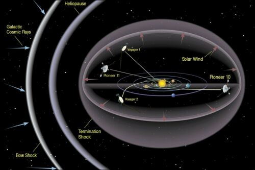 Poster Many Sizes; Heliopause Graphic With Pioneer /& Voyager Spacecraft Locatio