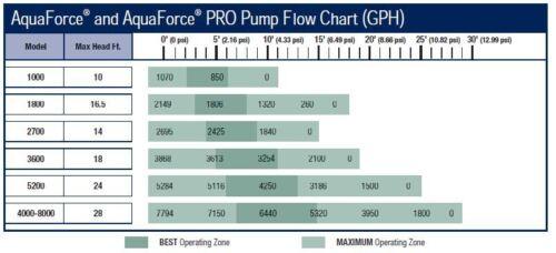 Aquascape® AquaForce® Pumps Solids-Handling Waterfall Pumps