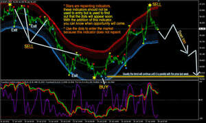 Free forex indicator 100 accurate