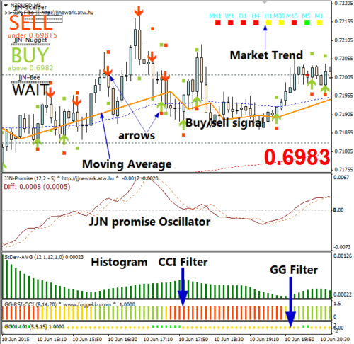 JJN Scalper System - Forex Trading System