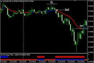 4x currency trading
