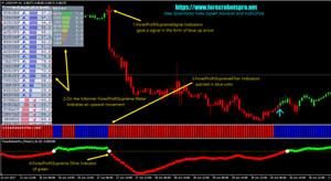Forex Profit Supreme Trading StrategyTrading SystemsForex Indicators