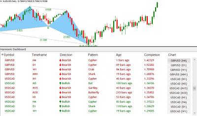 Buyers versus sellers forex dashboard indicator