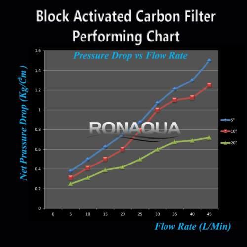 Carbon Block /& Sediment Dual Countertop Water Filtration Unit