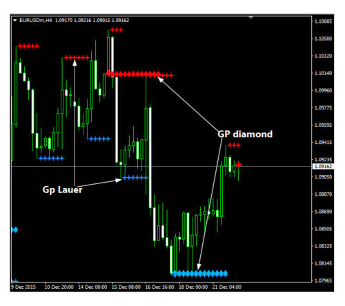 Forex GP Lauer Trading System