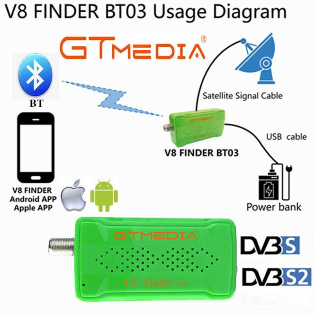 Satellite signal meter app for iphone