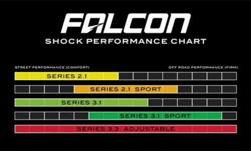 "TeraFlex Falcon 3.1 Front /& Rear Shocks 1.5/""-2.5/"" Lift fits 07-18 Jeep JK 2 Door"