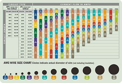 AWG Wire Size Selection Magnetic Chart 5.5