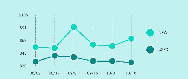 Xiaomi Mi Box Price Trend Chart Large