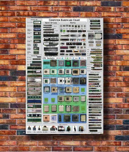 T1716 Silk Poster COMPUTER HARDWARE CHEAT SHEET POSTER detailed educational Art