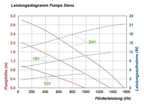 50 Watt Solarpumpe Akku Batterie Solar Teichpumpe Bachlaufpumpe Gartenteichpumpe