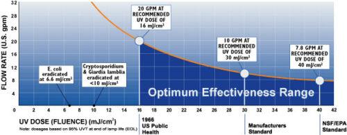 Sterilight ® Silber plus UV Wasser Sterilisator System Original-Ersatzteile  bpwwY