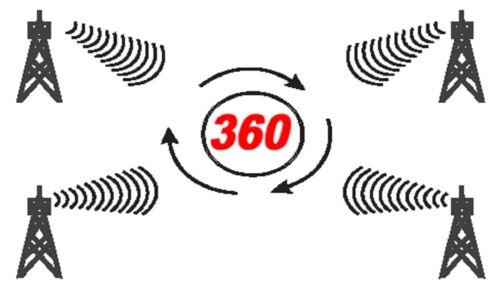 IMEGA OMNI DIGITAL HD ANTENNA HDTV UHF FM DTV INDOOR OUTDOOR OTA CAMP RV 8008