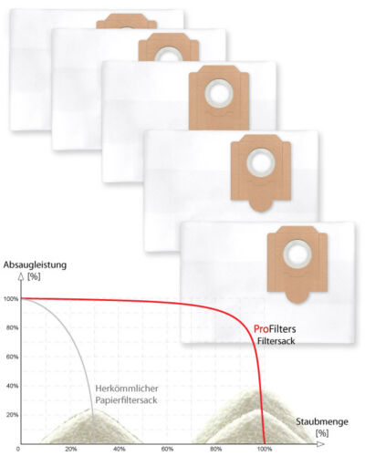 5 x Staubbeutel Filtersack// dust bags für Fein Dustex 40