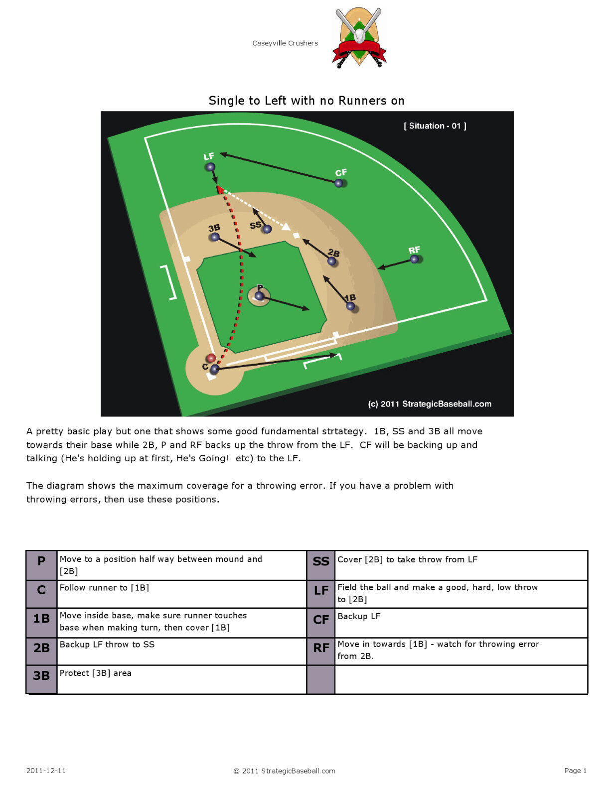 Baseball Defensive Situations and Strategies - over 100 pages