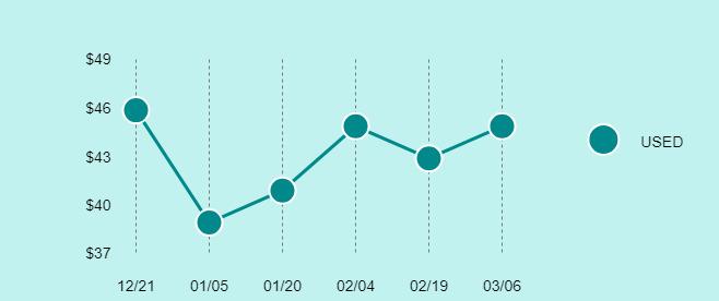 Apple iPad (1st Generation) Price Trend Chart Large