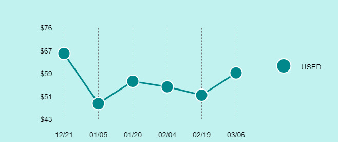 ASUS Google Nexus 7 (2nd Generation) Price Trend Chart Large