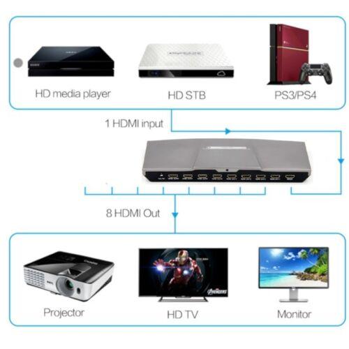 Splitter 1x8 HDMI 1.4 3D Ultra HD 2K 4K 3840x2160 1920x1080 10,2Gbs EDID HDCP