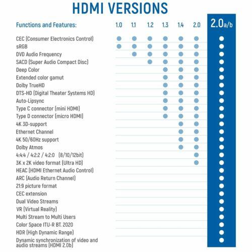 deleyCON 20m HDMI Kabel 2.0//1.4 Ethernet 4K UHD FULL HD 3D LED TV Beamer