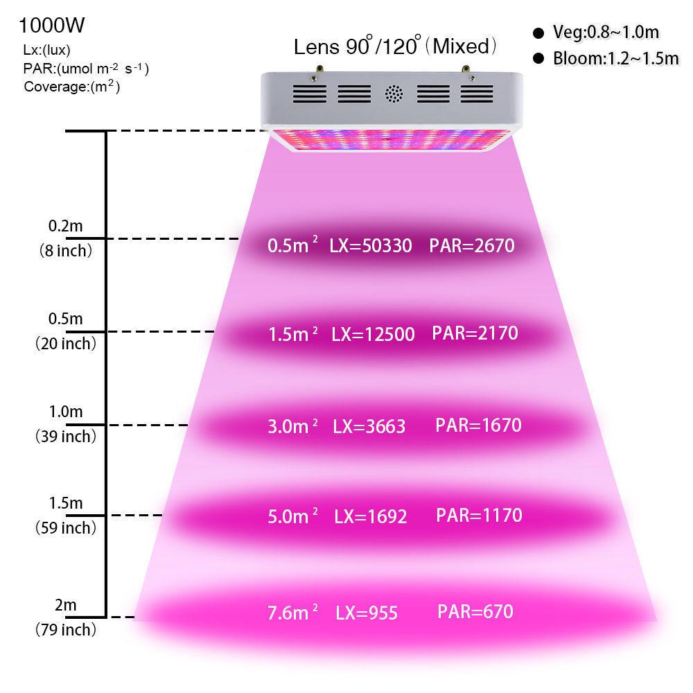 600w 1000w 1200w 2000w Led Grow Light Full Spectrum Veg