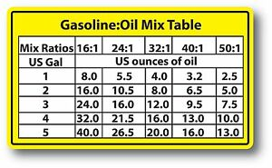 Details about Mix Ratios Chart 2-Cycle Oil Fuel Mix Ratio Sticker Decal  Chain Saw Blower