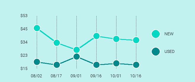 Amazon Fire TV Stick (1st Generation) Price Trend Chart Large