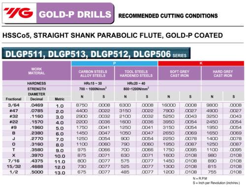 10pcs #45 Cobalt Jobber Length Parabolic Flute TiN Gold-P Drills YG1