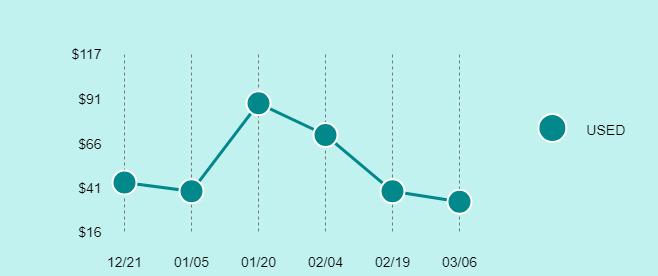 Minolta XG-M Price Trend Chart Large
