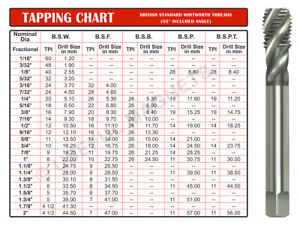 Details about British Standard Whitworth Threads MAGNETIC Tapping Chart  8