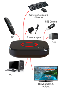 MAG424w3 Infomir Wi-Fi 802.11a//b//g//n//ac HEVC H.265 UK//US//EU 12 M SEVICES
