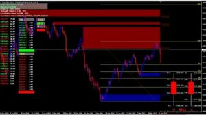 What is a dmand lin in forex