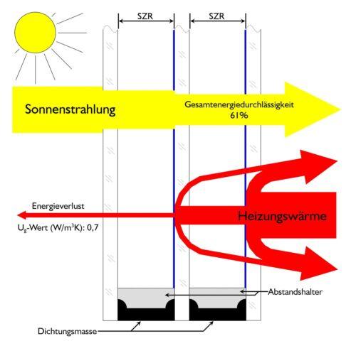 Dreifach-Isolierglas nach Maß Fensterglas Wärmeschutzglas Anfertigung Zuschnitt