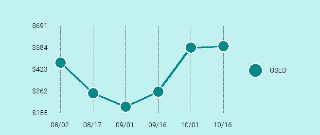 Nikon F2 Price Trend Chart Large