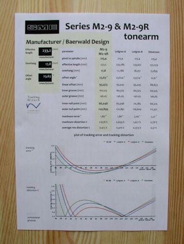 SME M2-9 /& SME M2-9R Custom Designed Tonearm Alignment Protractor