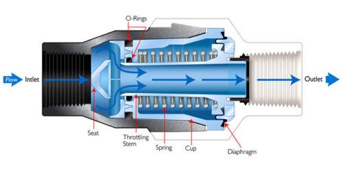 """Pressure Regulator Reducer 3//4/"""" Garden Hose Thread .1-8 GPM 19 PSI Hendrickson"""