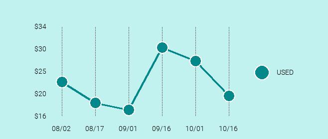 Motorola RAZR V3 Price Trend Chart Large