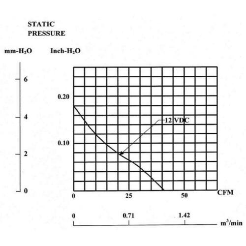 Lüfter 12V DC 1,7W 80x80x25mm 69,6m³//h 3200U//Min 69,6m³//h Sunon EE80251B1-A99