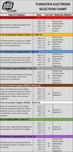 "White Tip SÜA 0.8/% Zirconiated Tungsten Electrode TIG 3//32/"" x 7/"" - 10 PACK"
