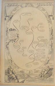 METAPHYSIK-Orig-Blome-Kupferstich-1680-GOTT-Mond-Philosophie-Aristoteles-ENGEL