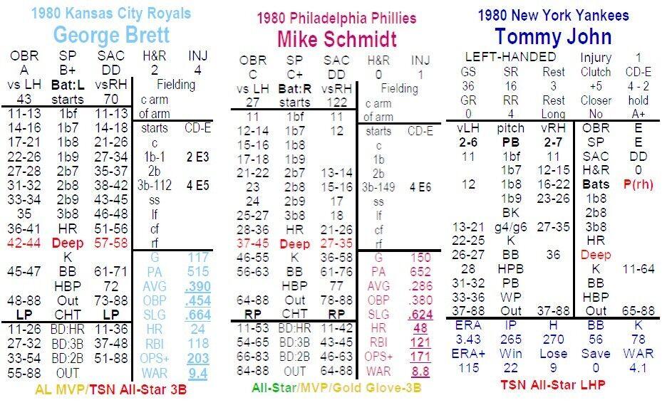 1980 Statis Pro Pro Pro Advanced Baseball PRINTED 990ff5