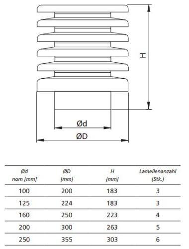 Lamellenhaube VHLA NW125//160//200//250 mm