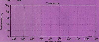 Optical Filter 514BP10 11.5mm Raman Clean-Up for 514.5 Argon Laser Sputtered