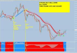 What does strong buy mean in forex