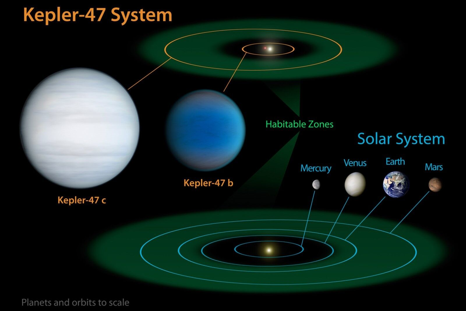 Poster, Many Dimensiones; Comparison Of Solar System To Kepler-47 Extrasolar Planets