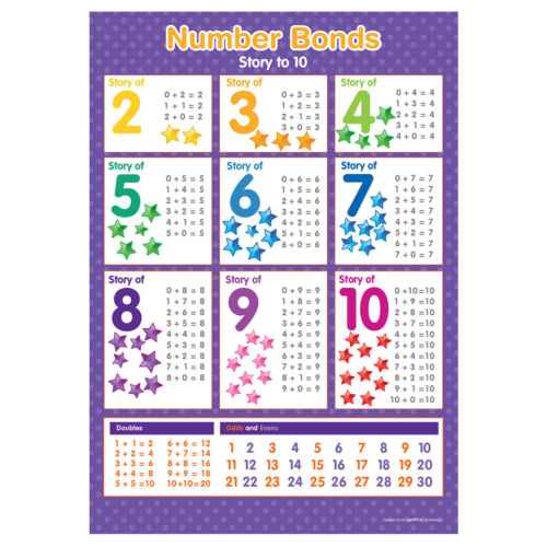 A3 Division Tables /& Number Bonds Poster Maths Educational Teaching Resource