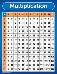 Multiplication Table Chart Poster Laminated 17 X 22 7445016582561 Ebay