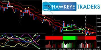 Hawkeye Traders System Pattern Recognition Standard Deviation