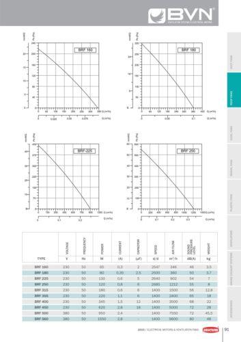 2 a de revoluciones regulador Ventilador de techo techo ventilador hongos ventiladores 250mm 1212m³//h turbo